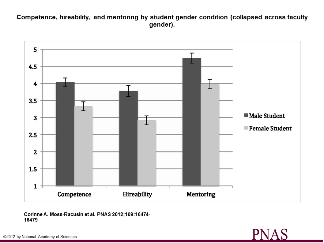 Sex bias in the evaluation of students